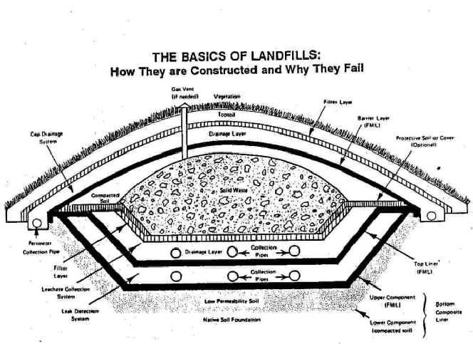 landfills lining systems