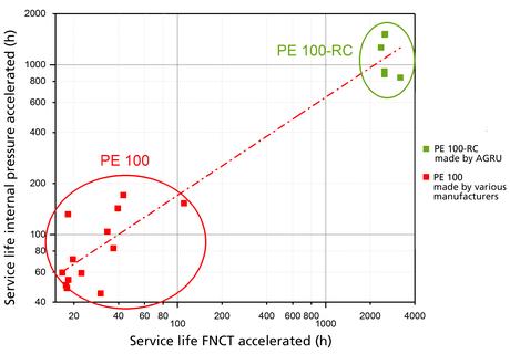 HDPE Fitting Electro-Fusion FNTC