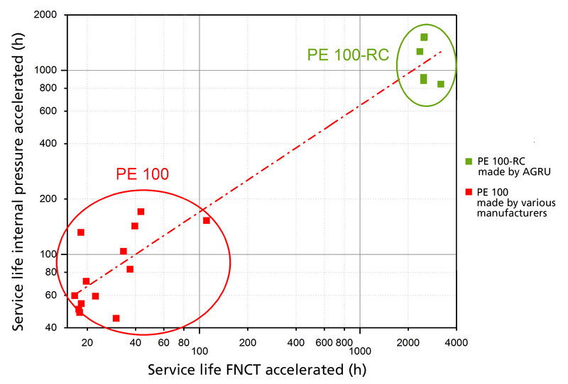 AGRU PE 100-RC FNCT Test Results